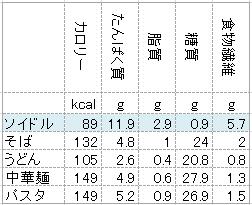 麺の栄養比較表