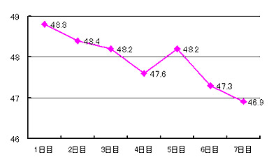 ヒルズダイエット1週間の体重変化グラフ