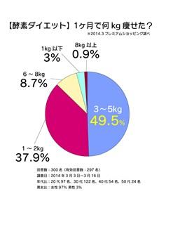 酵素ダイエット何kgグラフ